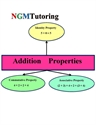 Picture of Addition Properties