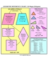 Picture of GEOMETRY REFERENCE CHART: 2-D Shapes (Polygons)