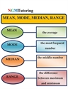 Picture of Mean, Median, Mode, and Range
